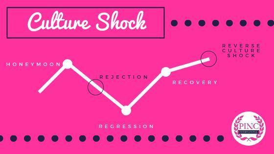 Culture shock stages diagram